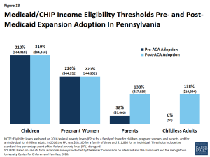 Figure 13: Medicaid/CHIP Income Eligibility Thresholds Pre- and Post- Medicaid Expansion Adoption In Pennsylvania