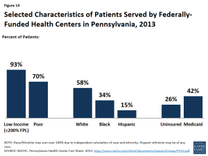 Figure 14: Selected Characteristics of Patients Served by Federally-Funded Health Centers in Pennsylvania, 2013