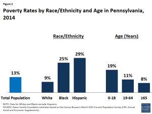 Figure 2: Poverty Rates by Race/Ethnicity and Age in Pennsylvania, 2014
