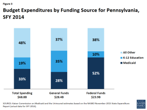 Figure 3: Budget Expenditures by Funding Source for Pennsylvania, SFY 2014