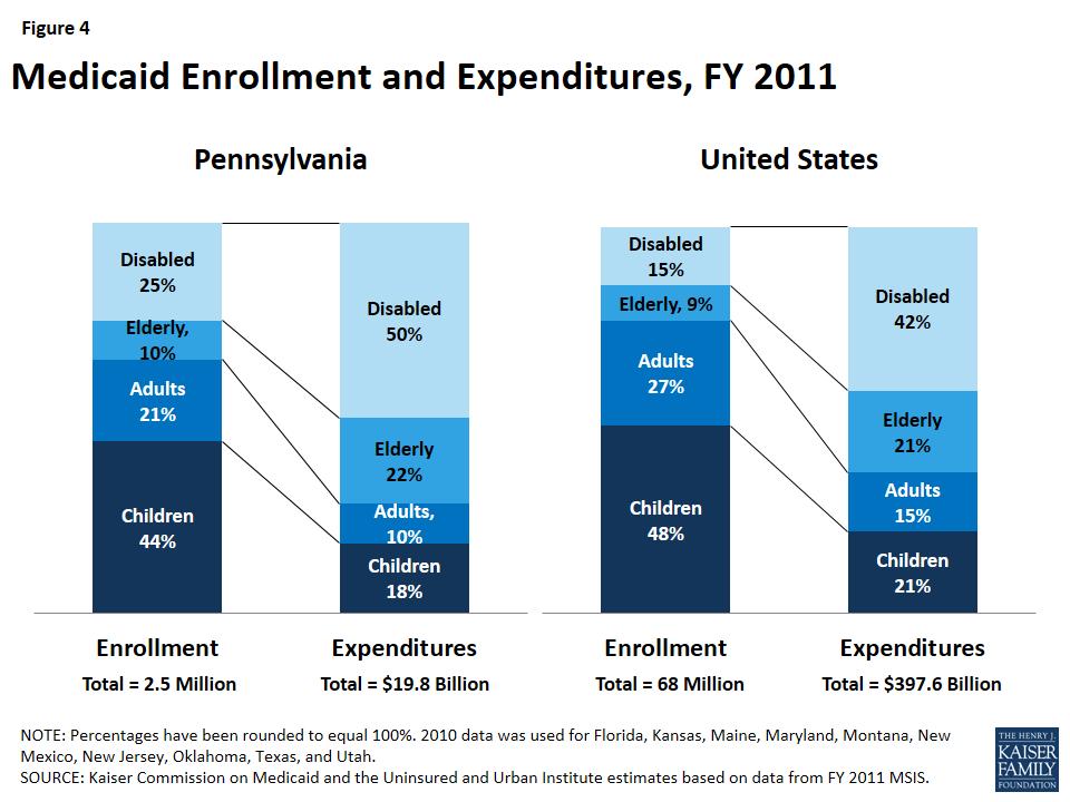 The Pennsylvania Health Care Landscape   The Henry J  Kaiser