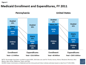 Figure 4: Medicaid Enrollment and Expenditures, FY 2011