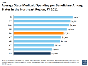 Figure 5: Average State Medicaid Spending per Beneficiary Among States in the Northeast Region, FY 2011