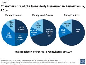 Figure 7: Characteristics of the Nonelderly Uninsured in Pennsylvania, 2014