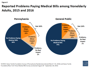 Figure 8: Reported Problems Paying Medical Bills among Nonelderly Adults, 2015 and 2016