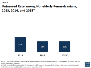 Figure 9: Uninsured Rate among Nonelderly Pennsylvanians, 2013, 2014, and 2015*