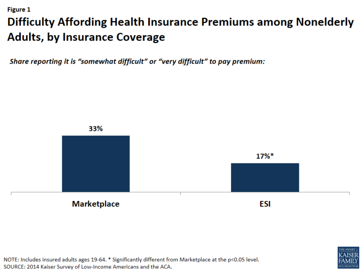 Figure 1: Difficulty Affording Health Insurance Premiums among Nonelderly Adults, by Insurance Coverage