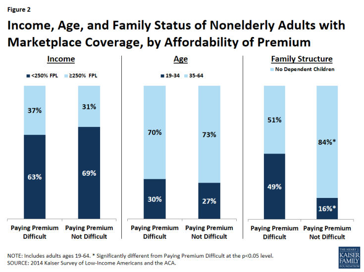 Figure 2: Income, Age, and Family Status of Nonelderly Adults with Marketplace Coverage, by Affordability of Premium