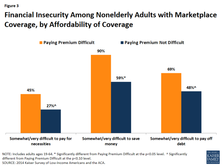Figure 3: Financial Insecurity Among Nonelderly Adults with Marketplace Coverage, by Affordability of Coverage