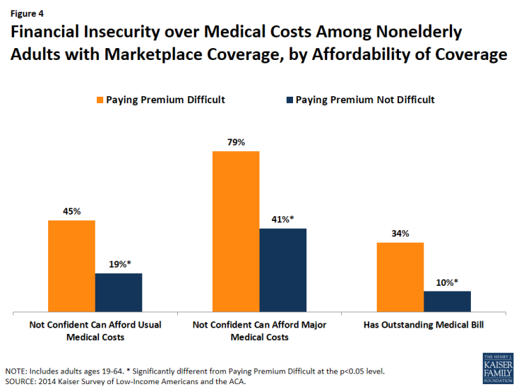 Figure 4: Financial Insecurity over Medical Costs Among Nonelderly Adults with Marketplace Coverage, by Affordability of Coverage