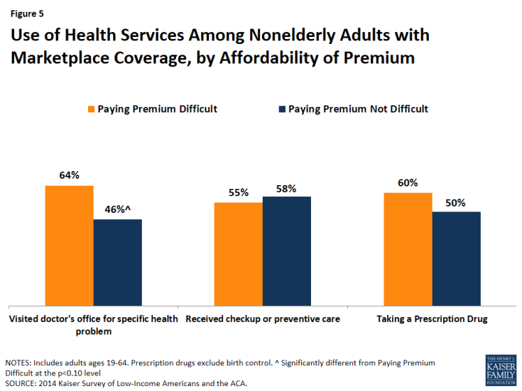 Figure 5: Use of Health Services Among Nonelderly Adults with Marketplace Coverage, by Affordability of Premium