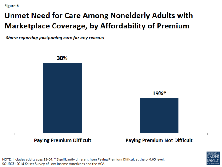 Figure 6: Unmet Need for Care Among Nonelderly Adults with Marketplace Coverage, by Affordability of Premium