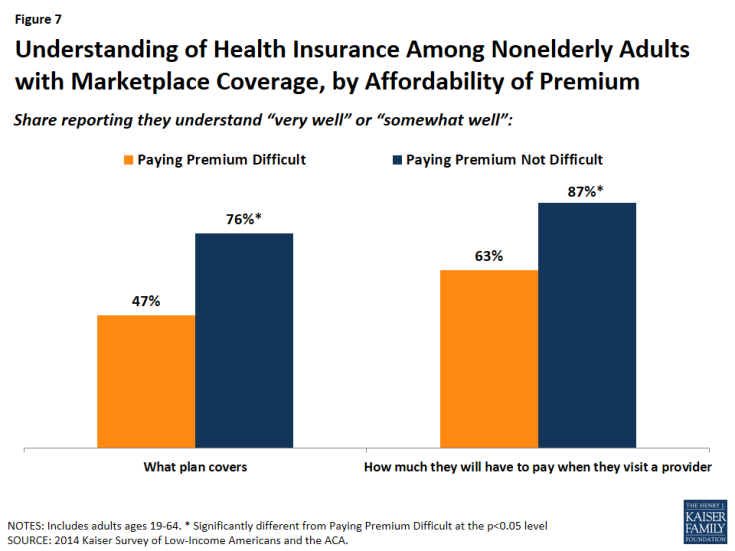 Figure 7: Understanding of Health Insurance Among Nonelderly Adults with Marketplace Coverage, by Affordability of Premium