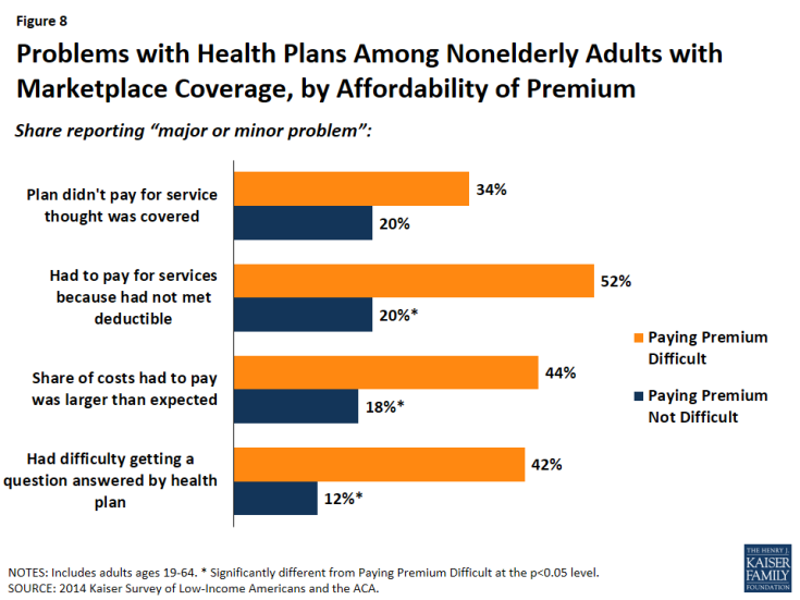 Figure 8: Problems with Health Plans Among Nonelderly Adults with Marketplace Coverage, by Affordability of Premium