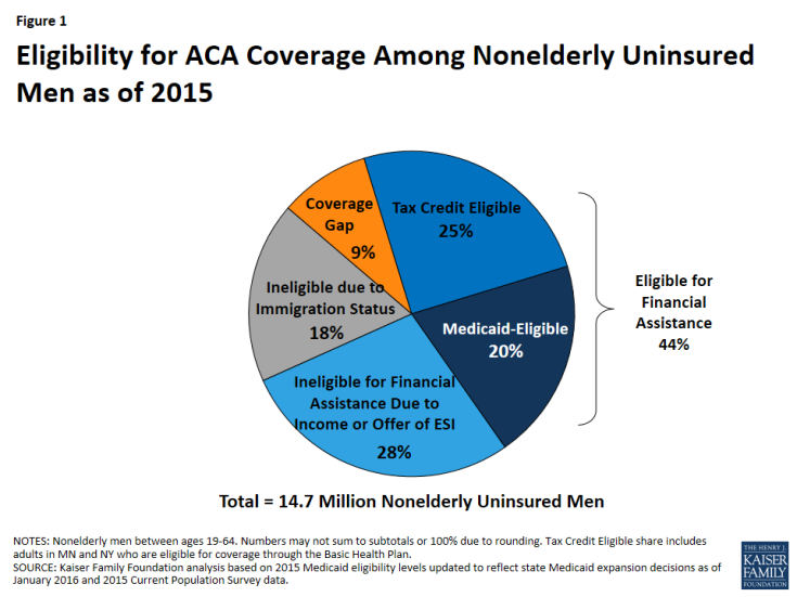 Figure 1: Eligibility for ACA Coverage Among Nonelderly Uninsured Men as of 2015