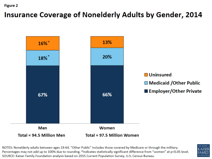 Figure 2: Insurance Coverage of Nonelderly Adults by Gender, 2014