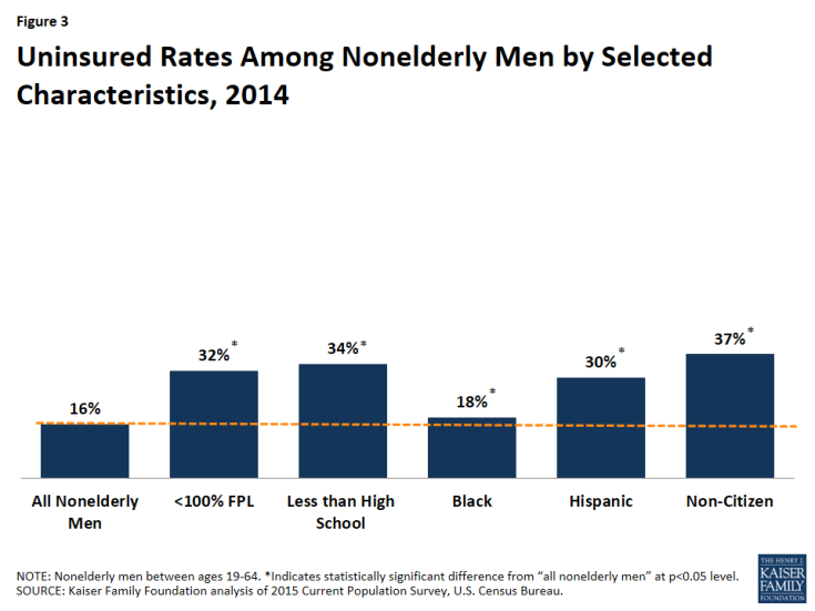 Figure 3: Uninsured Rates Among Nonelderly Men by Selected Characteristics, 2014