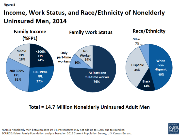 Figure 5: Income, Work Status, and Race/Ethnicity of Nonelderly Uninsured Men, 2014