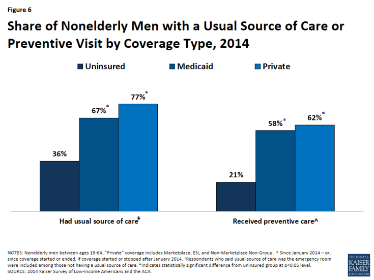 Figure 6: Share of Nonelderly Men with a Usual Source of Care or Preventive Visit by Coverage Type, 2014