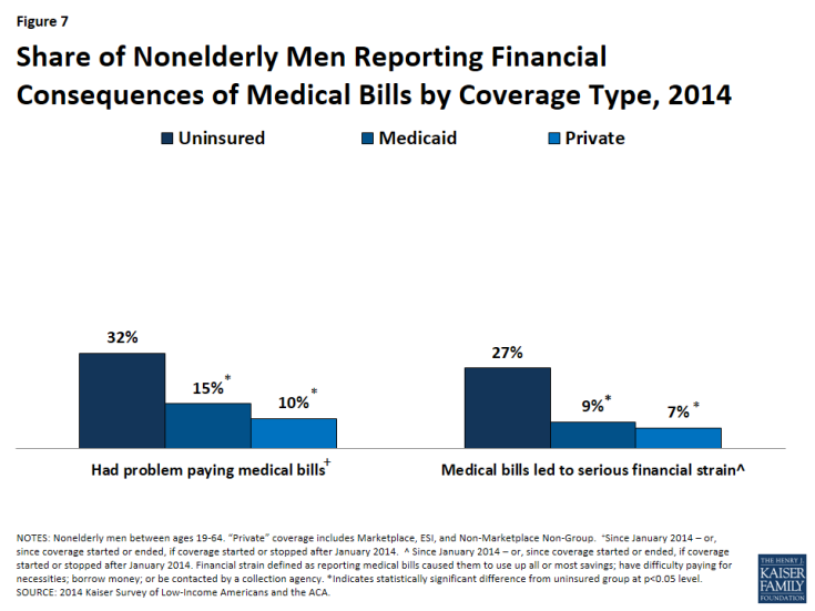 Figure 7: Share of Nonelderly Men Reporting Financial Consequences of Medical Bills by Coverage Type, 2014