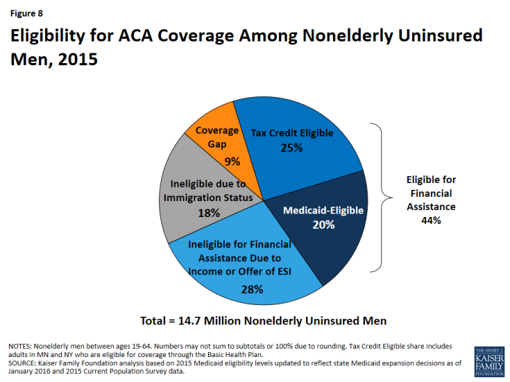 Figure 8: Eligibility for ACA Coverage Among Nonelderly Uninsured Men, 2015