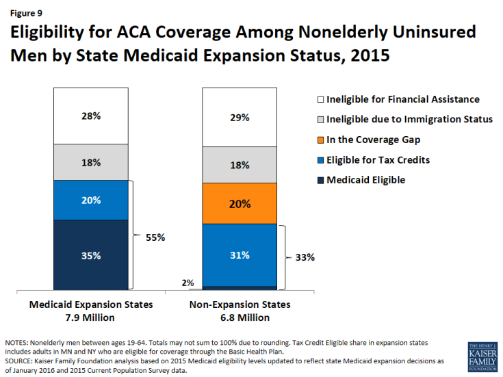 Figure 9: Eligibility for ACA Coverage Among Nonelderly Uninsured Men by State Medicaid Expansion Status, 2015