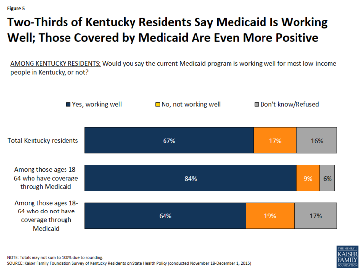 Figure 5: Two-Thirds of Kentucky Residents Say Medicaid Is Working Well; Those Covered by Medicaid Are Even More Positive