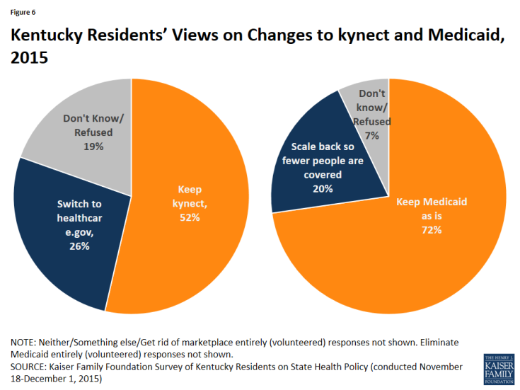 Figure 6: Kentucky Residents' Views on Changes to kynect and Medicaid, 2015