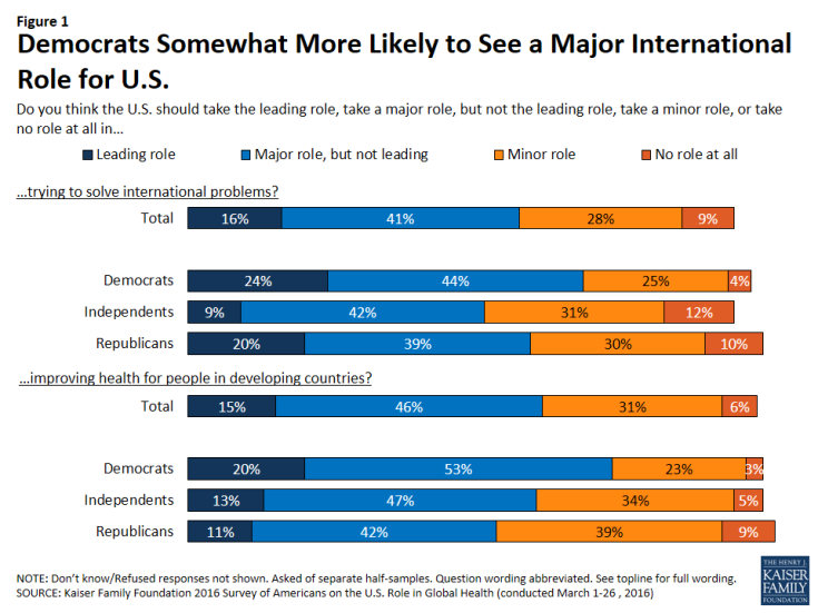 Figure 1: Figure 1: Democrats Somewhat More Likely to See a Major International Role for U.S.