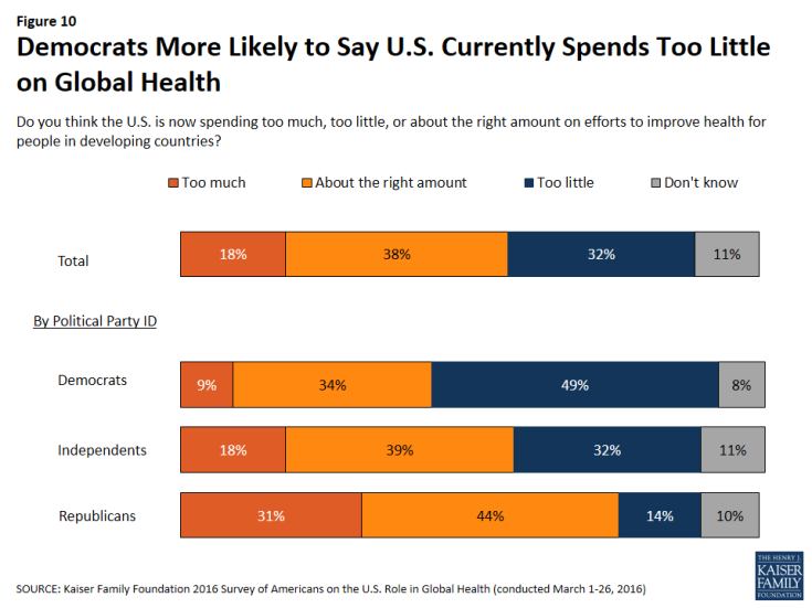 Figure 10: Figure 10: Democrats More Likely to Say U.S. Currently Spends Too Little on Global Health
