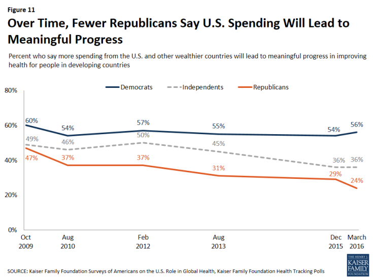 Figure 11: Figure 11: Over Time, Fewer Republicans Say U.S. Spending Will Lead to Meaningful Progress