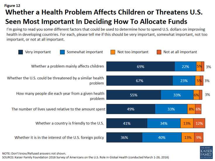 Figure 12: Figure 12: Whether a Health Problem Affects Children or Threatens U.S. Seen Most Important In Deciding How To Allocate Funds