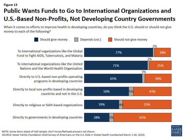Figure 13: Figure 13: Public Wants Funds to Go to International Organizations and U.S.-Based Non-Profits, Not Developing Country Governments