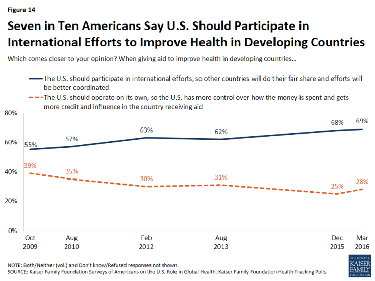 Figure 14: Figure 14: Seven in Ten Americans Say U.S. Should Participate in International Efforts to Improve Health in Developing Countries