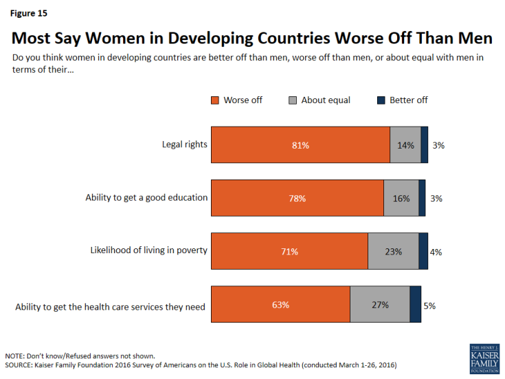 Figure 15: Figure 15: Most Say Women in Developing Countries Worse Off Than Men