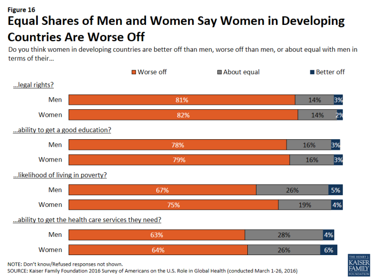 Figure 16: Figure 16: Equal Shares of Men and Women Say Women in Developing Countries Are Worse Off