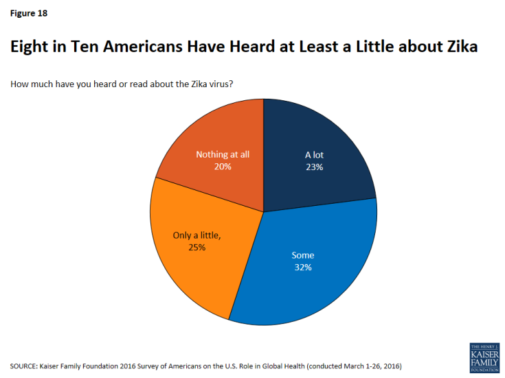 Figure 18: Figure 18: Eight in Ten Americans Have Heard at Least a Little about Zika