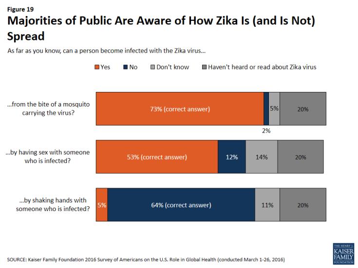 Figure 19: Figure 19: Majorities of Public Are Aware of How Zika Is (and Is Not) Spread