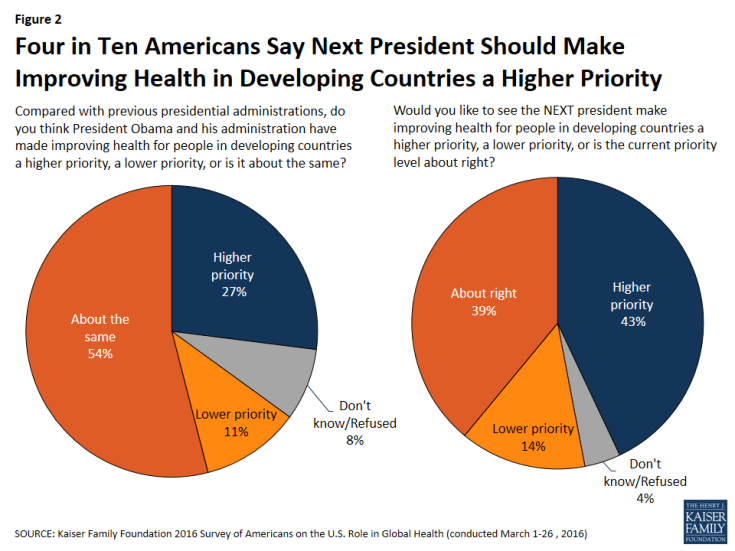 Figure 2: Figure 2: Four in Ten Americans Say Next President Should Make Improving Health in Developing Countries a Higher Priority