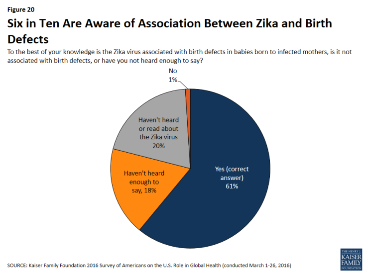 Figure 20: Figure 20: Six in Ten Are Aware of Association Between Zika and Birth Defects