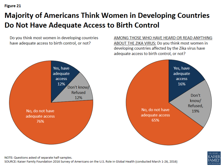 Figure 21: Figure 21: Majority of Americans Think Women in Developing Countries Do Not Have Adequate Access to Birth Control