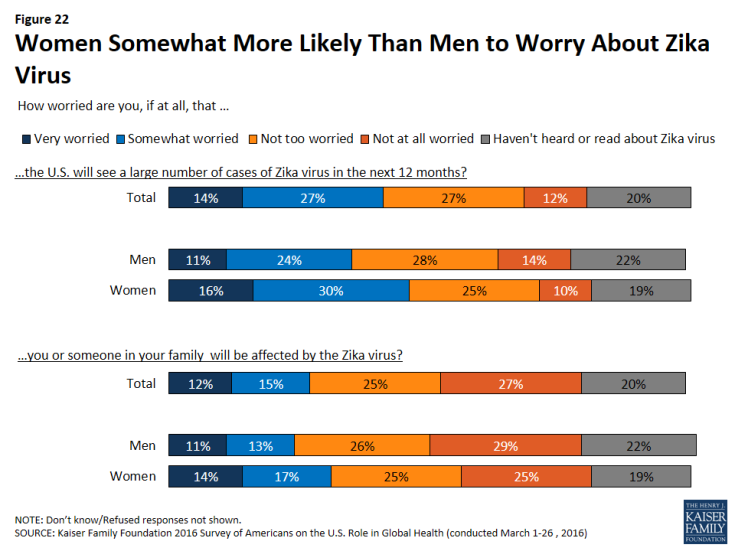 Figure 22: Women Somewhat More Likely Than Men to Worry About Zika Virus