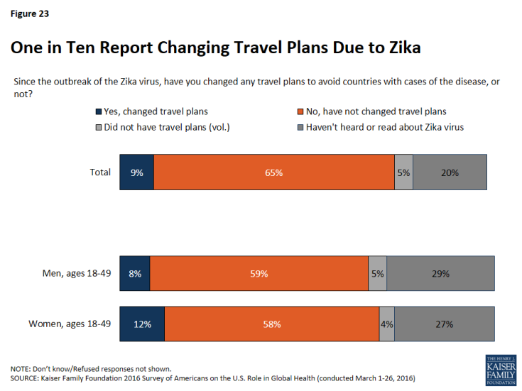 Figure 23: One in Ten Report Changing Travel Plans Due to Zika