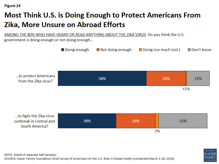 Figure 24: Most Think U.S. is Doing Enough to Protect Americans From Zika, More Unsure on Abroad Efforts