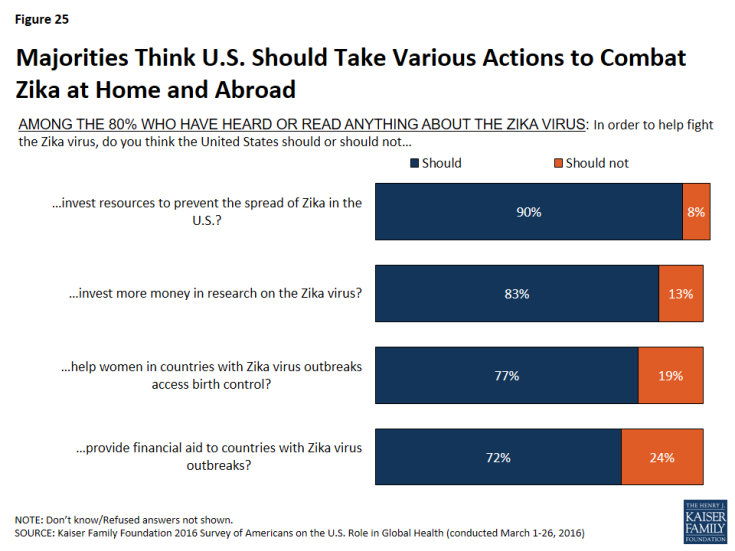 Figure 25: Majorities Think U.S. Should Take Various Actions to Combat Zika at Home and Abroad
