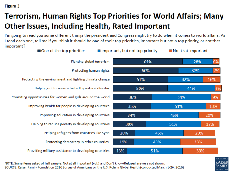 Figure 3: Figure 3: Terrorism, Human Rights Top Priorities for World Affairs; Many Other Issues, Including Health, Rated Important