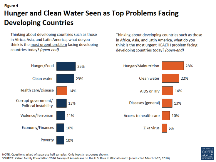 Figure 4: Figure 4: Hunger and Clean Water Seen as Top Problems Facing Developing Countries