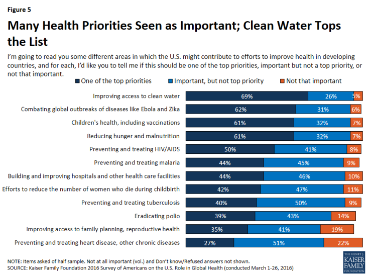Figure 5: Figure 5: Many Health Priorities Seen as Important; Clean Water Tops the List