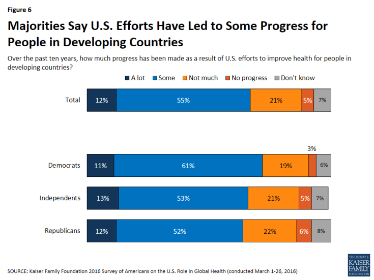 Figure 6: Figure 6: Majorities Say U.S. Efforts Have Led to Some Progress for People in Developing Countries