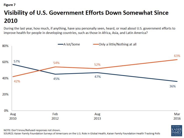 Figure 7: Figure 7: Visibility of U.S. Government Efforts Down Somewhat Since 2010